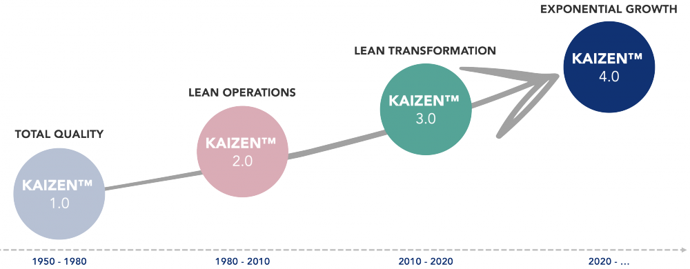 kaizen-lean-evolution-industrialisation-digital